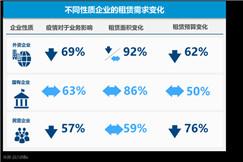 北京近八成企业选择降低或维持现有办公租赁成本
