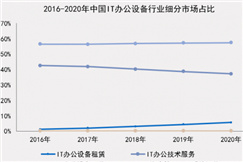 小熊U租、赛迪网联合发布报告 洞察与展望中国IT办公设备运营行业发展